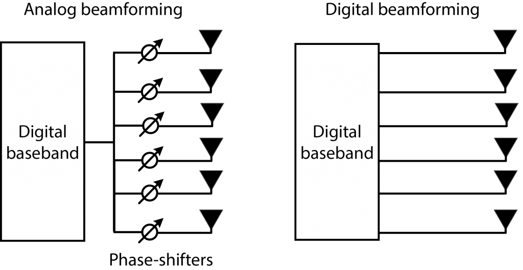What is the Difference Between Beamforming and Precoding